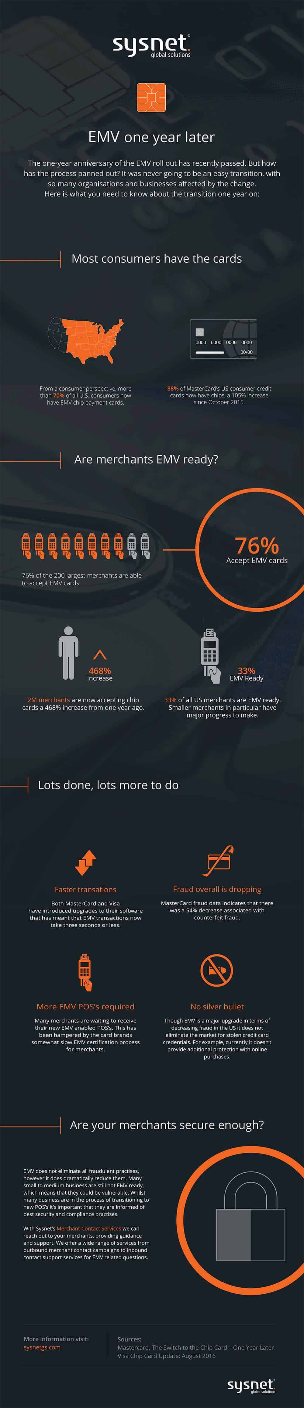 EMV   One Year Later   Sysnet Global Solutions   Infographic