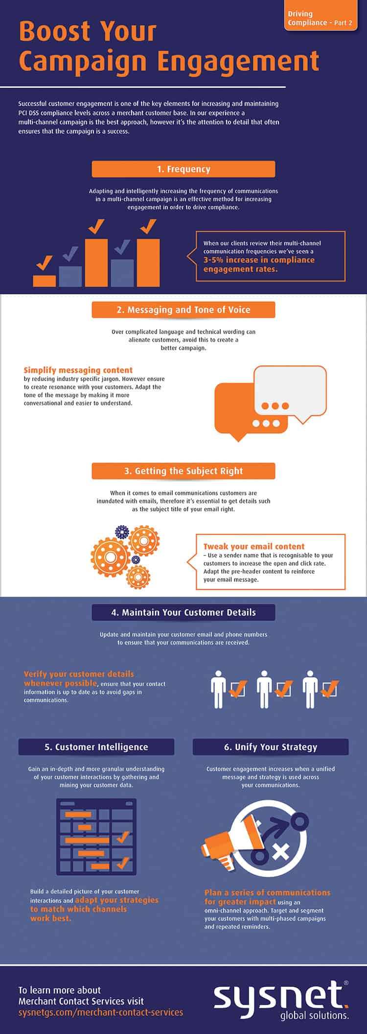 Successful Campaign Engagement | PCI DSS | Compliance | InfoGraphic