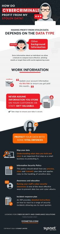 What do Cybercriminals do with the data they steal? Part 2