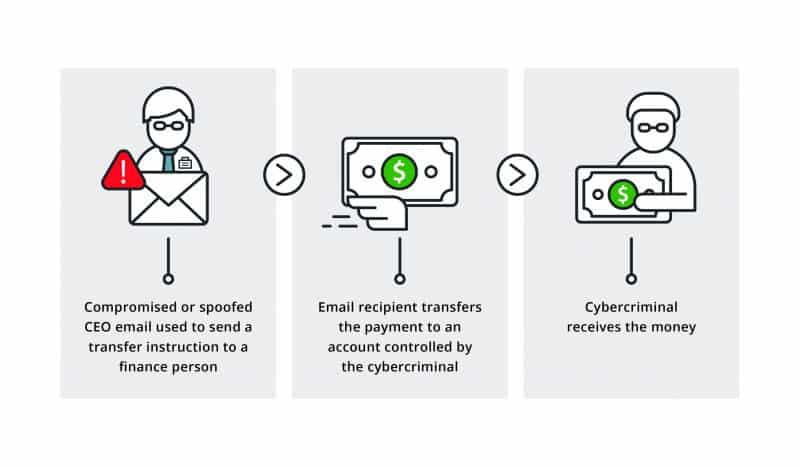 Business Email Compromise Attacks and How to Protect Your Business