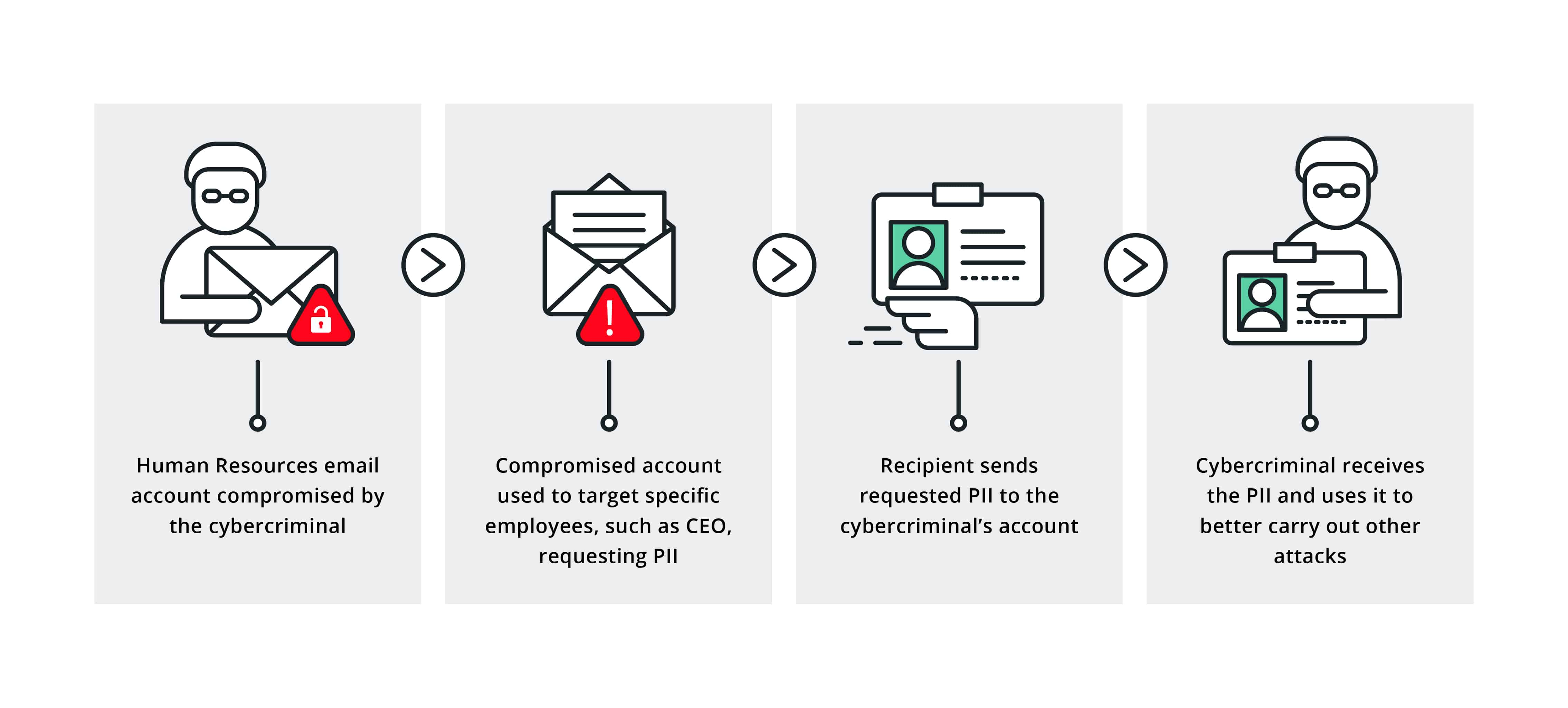 Business Email Compromise Attacks   How to Protect Your Business