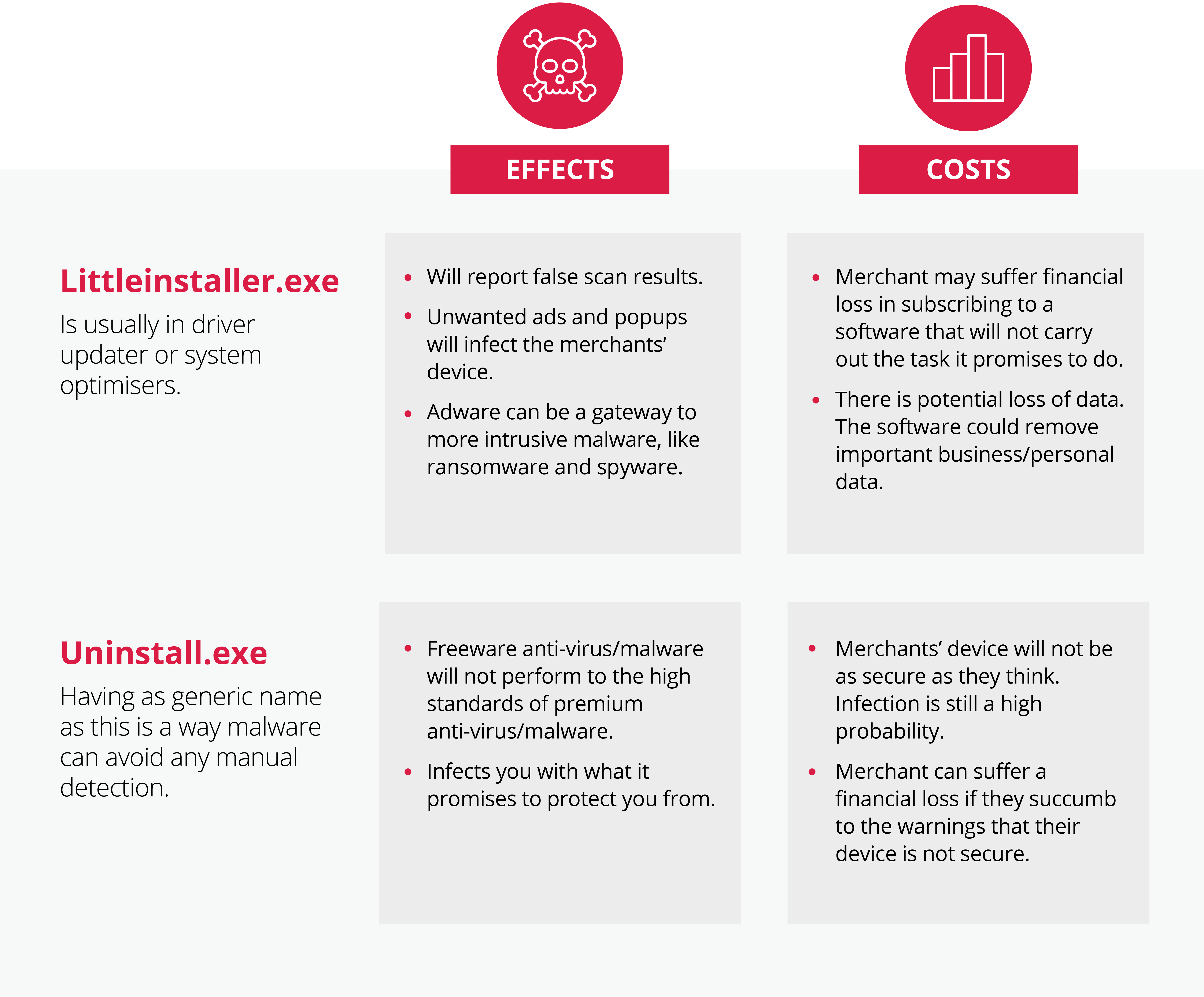 Breaking down the effects and potential costs of adware on a computer.